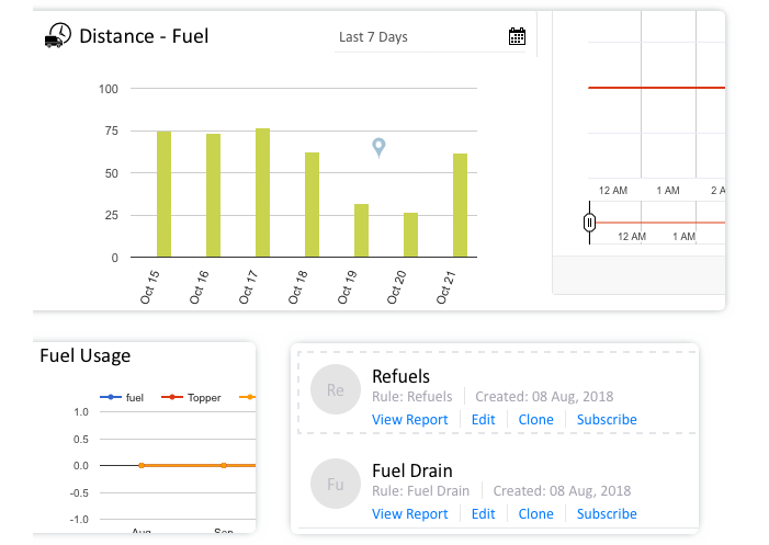 Fuel Reports/Charts