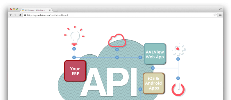 AVLView fleet automation system offers 150+ API/Web services to integrate with your custom software