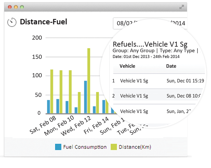 Fuel alert in gps vehicle tracking