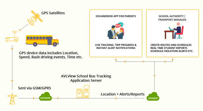 School bus tracking with gps devices help school managements ensure student safety