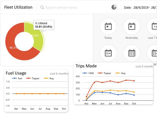 Fleet utilisation chart