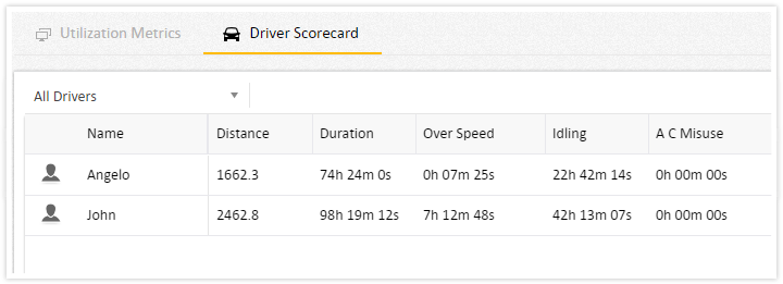 Improved UI for Driver scorecard in Analytics
