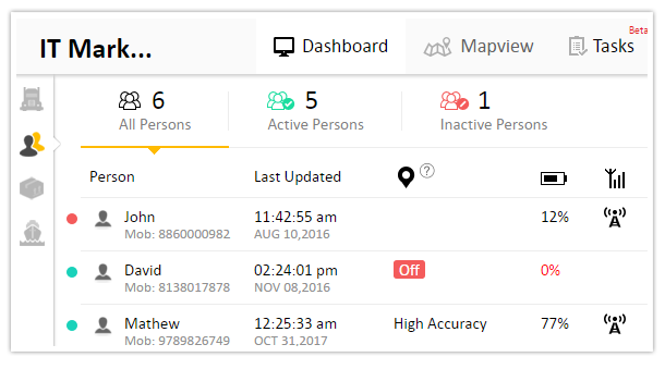 OneView dashboard for quick overview on your field staff and their activities & status
